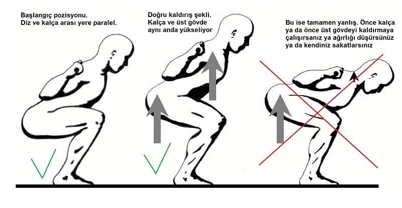 yeni başlayanlar için squat